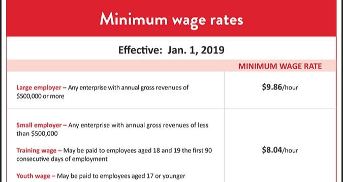 2019 Minnesota Minimum Wage Rates Notice Now Available!